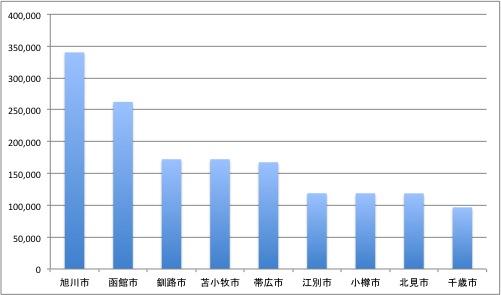 北海道内の都市人口順位が変化、江別市が小樽市を抜く