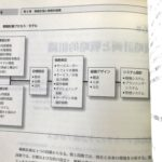 『コトラーのプロフェッショナル・サービス・マーケティング』  第6章 戦略計画と戦略的組織