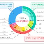 「日本の広告費2019」でネットがテレビを上回ったと発表