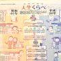 昭和の日、昭和63年と平成29年の30年間での暮らしの変化が新聞に載る